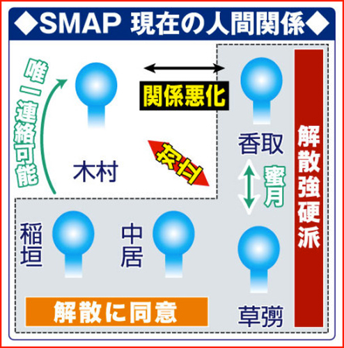 SMAP解散への内幕