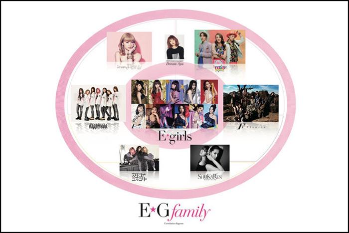 新体制『E.G.family』とは?